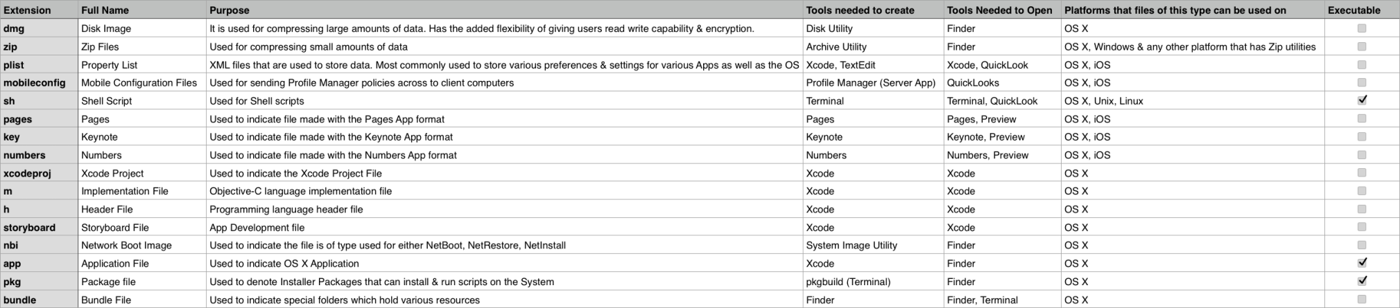 Common extensions in OS X